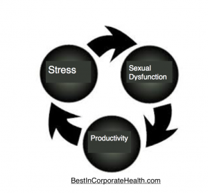 stress reduction and sexual health employee wellness programs with Best in Corporate Health