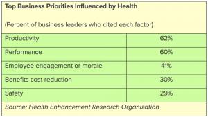 Employee Assistance Programs Best In Corporate Health
