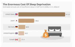 Sleep disorders Sleep apnea Best in Corporate Health