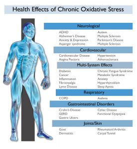 oxidative stress measuring in a health risk assessment Best In Corporate Health