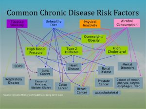 Chronic Disease Management Best In Corporate Health