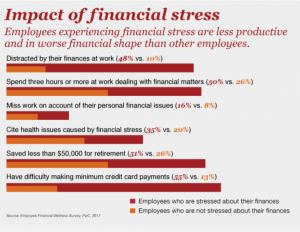 financial stress and workplace productivity Best In Corporate Health