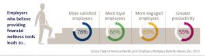 Financial wellness in workplace wellness programs....Best In Corporate Health