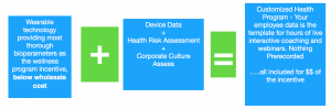 Health Risk Analytics wearable technology Best In Corporate Health