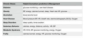 biomarkers of chronic illness Best In Corporate Health
