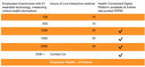 Incentivize wearable technology total rewards with Best In Corporate Health