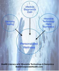 wearable technology and Health Literacy Best In Corporate Health