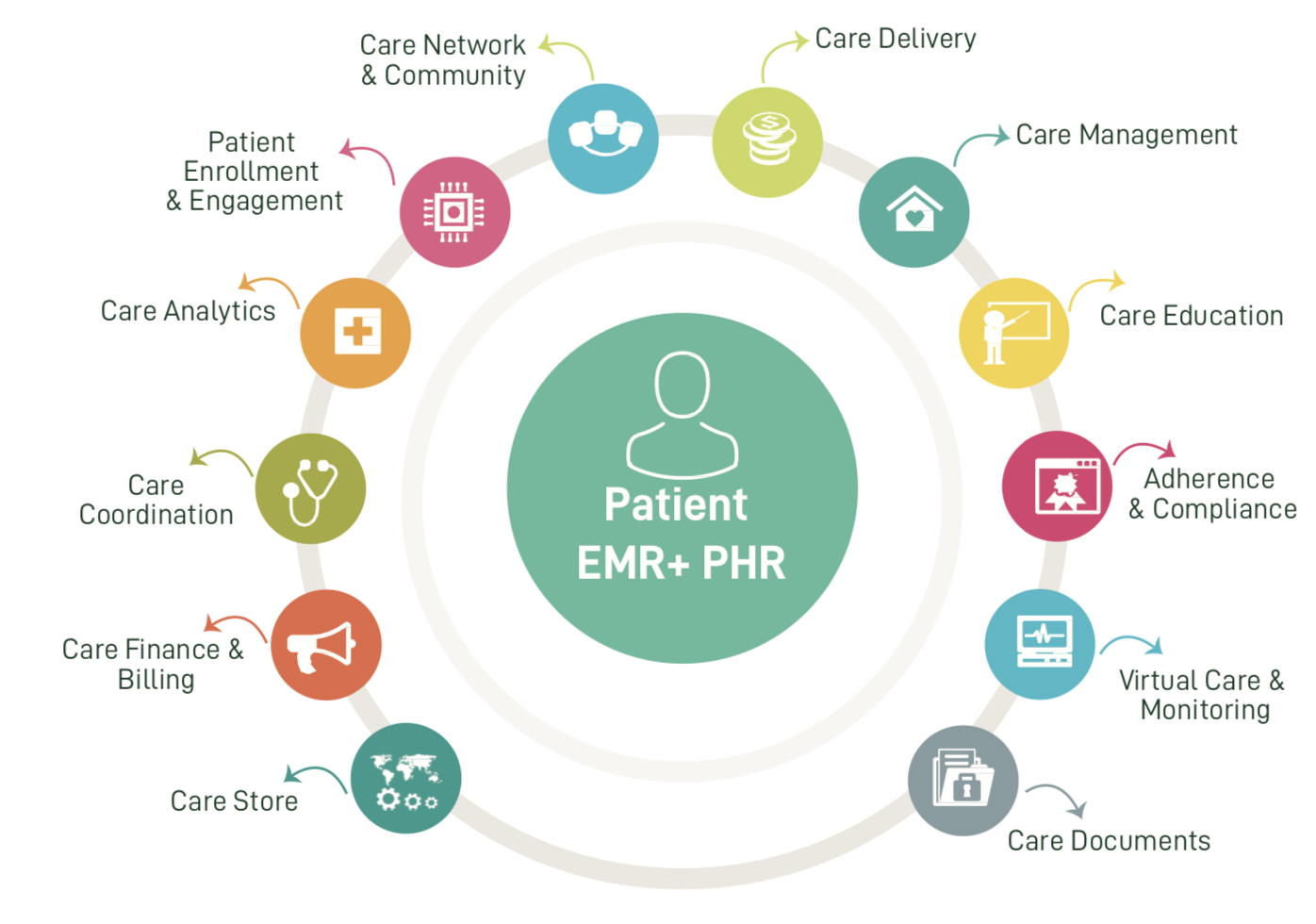 care management platform Best In Corporate Health